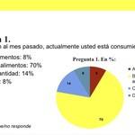 """Fátima Soares: """"70% de los caraqueños está consumiendo ..."""